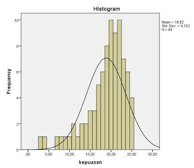 Data Berdistribusi Tidak Normal Menuju Tridarma Yang Berkualitas